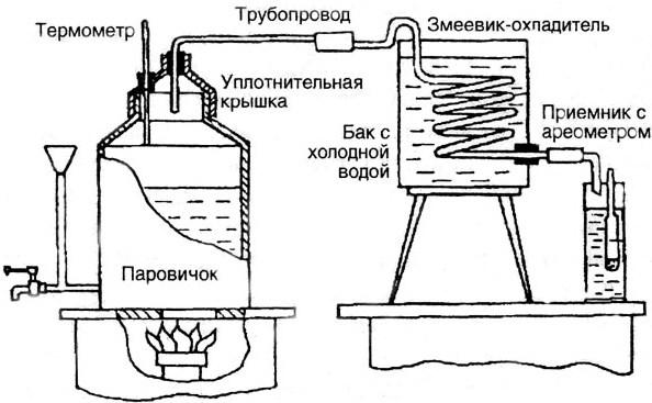 Схема перегонного куба