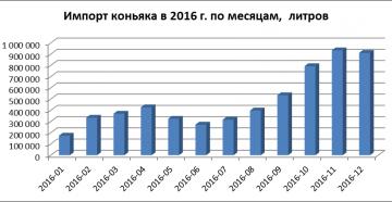 Импорт коньяка в 2016 году