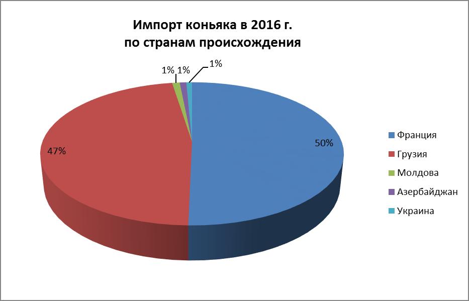 Импорт коньяка по странам происхождения в 2016г